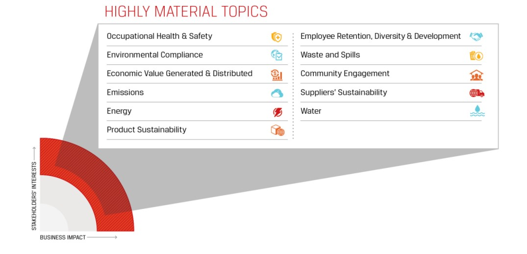 materiality assessment